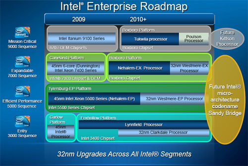 Intel Enterprise product roadmap.