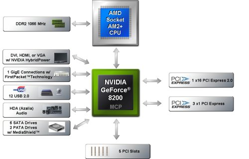 NVIDIA GeForce 8200 MCP block diagram.