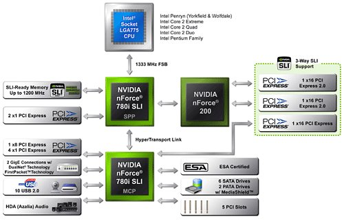 NVIDIA nForce 780i SLI chipset block diagram. Source: NVIDIA.