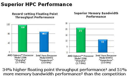 AMD's advantages in floating point performance and memory bandwidth is evident here but the question is whether this will remain so against Intel's Nehalem based server chips next year.