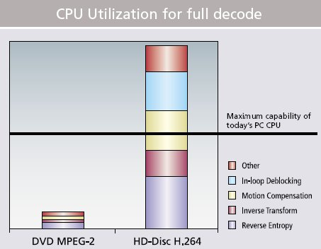 This illustration is a rough estimation of current CPU computational capabilities and that needed by H.264 without assisted acceleration. - Image courtesy of ATI.