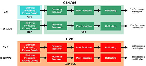 According to ATI and illustrated by this diagram, it's Universal Video Decoder has the edge over its rival when it comes to VC-1 decoding. We'll see in our testing if that's true in reality.
