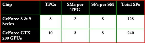 Here's a breakdown of how the numbers have expanded. The Texture Processing Clusters (TPCs) have increased from 8 to 10 and within each TPC, the streaming multi-processors (SM) have gone up by 1. Hence, even if the number of stream processors in each SM remained the same, the effect is an increase of total effective stream processors from 128 to 240 on the GTX 280.