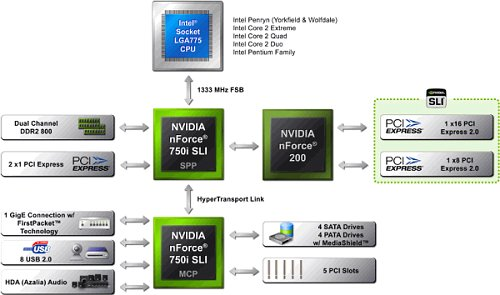 NVIDIA nForce 750i SLI chipset block diagram. Source: NVIDIA