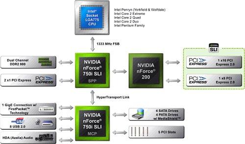 NVIDIA nForce 750i SLI chipset block diagram. Source: NVIDIA