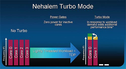 Nehalem's turbo mode will kick in under workloads that require the effective use of only 1 or 2 cores.