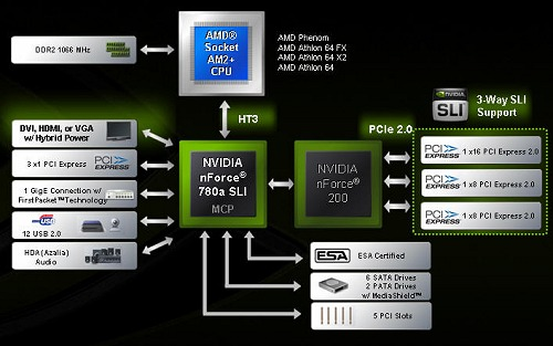 A block diagram of the nForce 780a SLI chipset