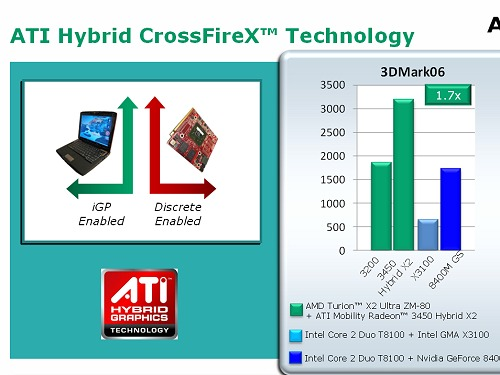 And ATI's Hybrid CrossFireX support on their Puma platform allows you to take advantage of the IGP graphics and ATI's discrete graphics for even more performance. As seen here, these 3DMark results are the real deal as we're registering similar figures in our test notebooks at the moment. The comparative results are accurate too if you were to check our respective reviews. With that said, the M780G is quite a powerful chipset.