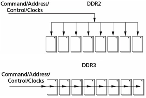 Difference between DDR2 T-branch topology and DDR3 Fly-by.