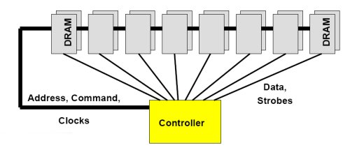 DDR3 fly-by bus topology cross diagram.