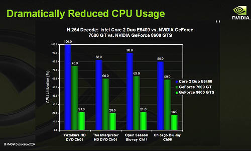 According to NVIDIA, the CPU utilization falls quite dramatically once a GeForce 8600/8500 is used to handle HD playback, compared to the older GeForce 7 series.
