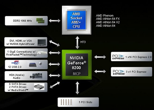 A block diagram of the GeForce 8200 MCP chip