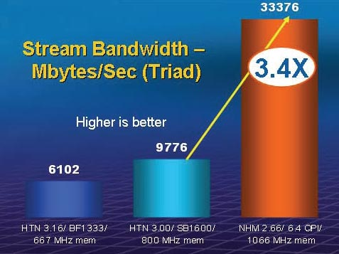 Memory bandwidth of a 2-way Nehalem-EP system as compared to the latest Huntington processors. Results show an increase of up 3.4x in performance, thanks to the integrated 3-channel memory controller found in each Nehalem-based processor.