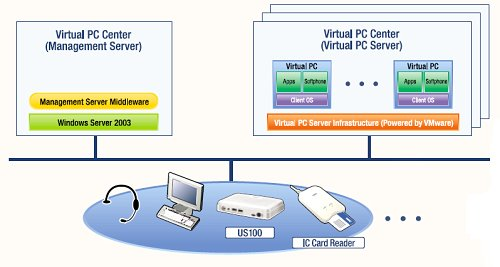 Baisc VPCC configuration.