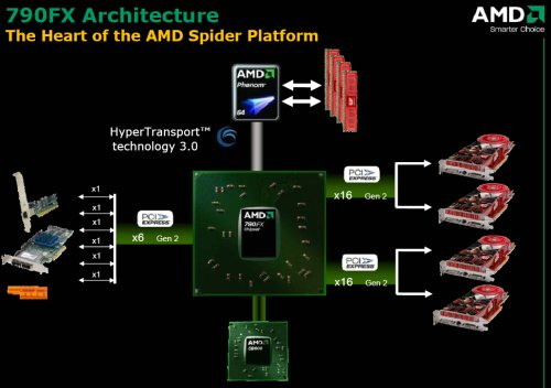 Block diagram showing the AMD 790FX chipset layout and interconnect lines.