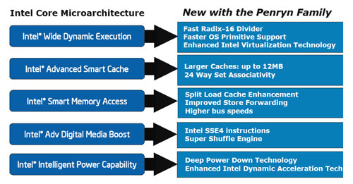 New microarchitecture enhancements and features in the upcoming Penryn.