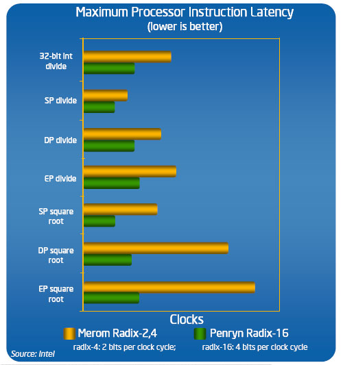 Performance of the Fast Radix-16 Divider as claimed by Intel.