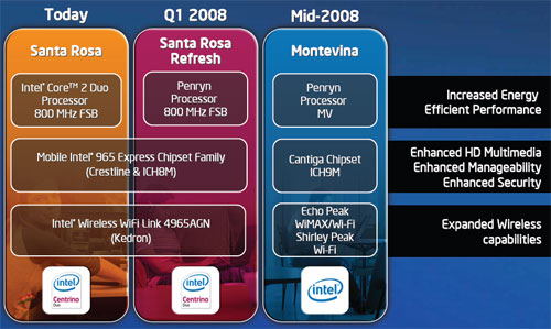 Notebook platform roadmap till mid-2008.