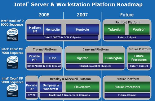 Server platform roadmap into 2006 and 2007. Green bars stand for 4+ cores.