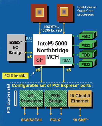 The Bensley platform block diagram, courtesy of Intel. Note that not all 5000 series chipsets posses all of the features shown above. Only the 5000X has a snoop filter integrated in its die while only the 5000X and 5000P feature 4-channel FB-DIMM memory interface and all of them offer various PCIe link configurations, which we've tabulated later in the article.