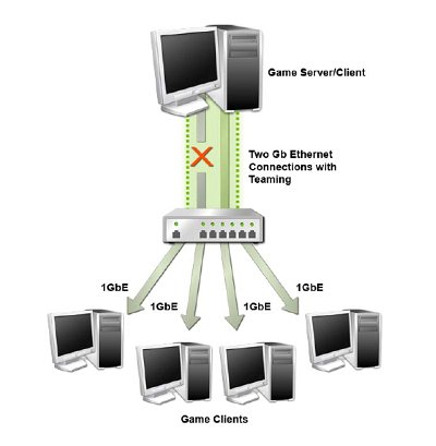 With Gigabit LAN teaming, the driver can still maintain the network connection if one link drops out or is disconnected.