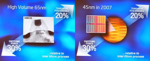 Intel sees the same performance and power saving gains going from 65nm to 45nm technology by 2007.