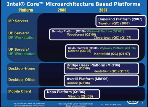 Incredibly aggresive processor ramp from 65nm dual-core today towards Core processors by H2 2006 and expect quad-cores to arrive Q1 2007.