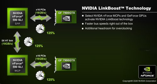 NVIDIA LinkBoost is an isolated overclocking mechanism that increases the bandwidth available to the graphics subsystem.