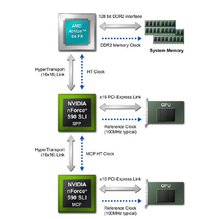 The nForce 590 SLI has independent clock controls for each HyperTransport link, individual PCIe x16 and memory clock. This allows users to have a much finer tweaking granularity.