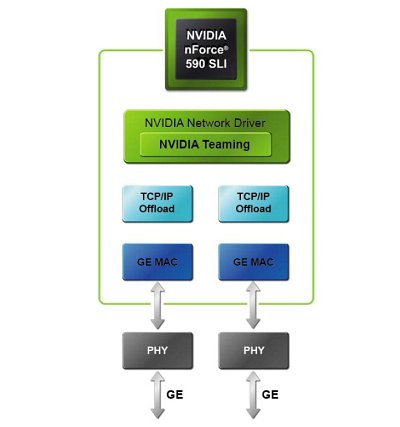 The DualNet architecture of the nForce 500 series with Teaming and TCP/IP offload for both the Gigabit Ethernet MACs.