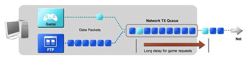 Without FirstPacket, traditional network queues treat all traffic equally, slowing down latency sensitive applications.