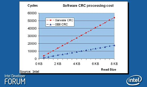 Slicing-by-8 performance comparison with Sarwate CRC algorithm.