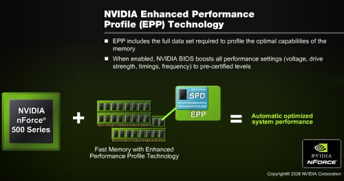 NVIDIA's Enhanced Memory Profile is a proposed extension to the SPD timings with higher performance parameters.