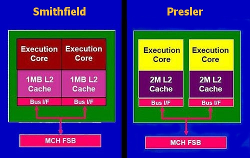Here's a simplified schematic of the Smithfield (Pentium D 800-series) and the newer Presler cores (Pentium D 900-series).