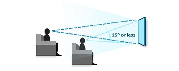 Don't mount the screen too high too – try to maintain a vertical viewing angle of 10 to 20°.