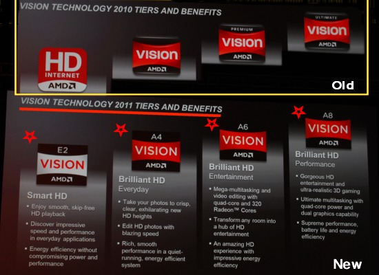 For the rest of the consumers, AMD has revamped their Vision based marketing to define the capabilities of a system. In this photo, we helped overlay the current naming scheme against the new naming scheme. While the description and the number of tiers remain, AMD has added a numerical tag scheme to the Vision brand name to help quickly denote the capability level - A4, A6, etc. Thus, descriptors like 'premium' and 'ultimate' have been tossed in favor of simplicity.