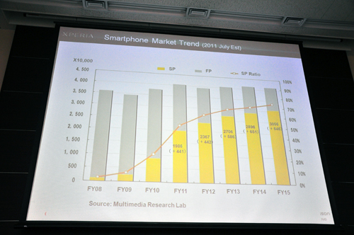 According to Sony Ericsson, figures for smartphones are projected to hit 20 million soon (50%) out of 40 million smartphone and feature phone units in Japan.