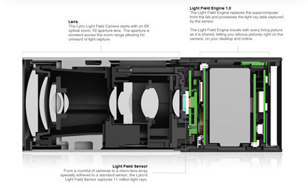 A quick peek into the inner workings of the Lytro camera, adapted from Lytro.com. (Click the image for a larger, more readable image.)