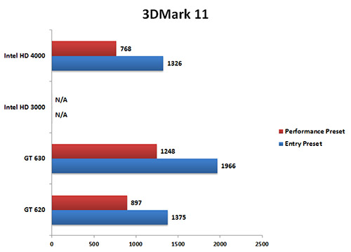 Specifications, Performance, and Conclusion : Inno3D GT 620 and