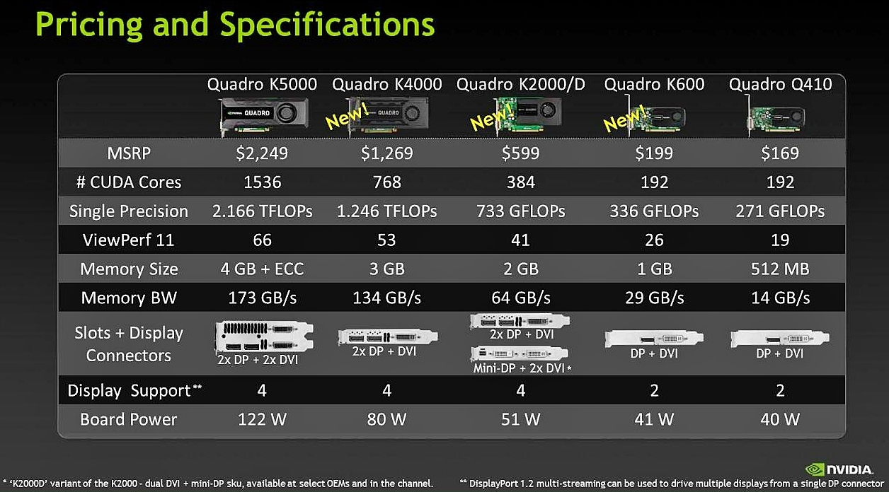 Nvidia Announces New Lineup Of Kepler Based Quadro