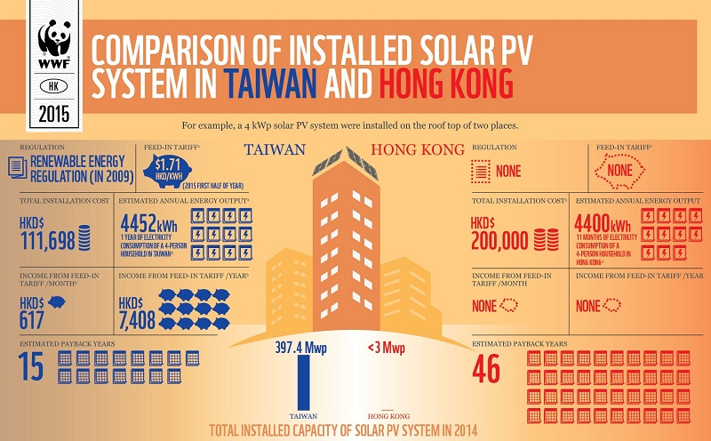 fossil fuels, hydropower, taiwan, china, emerging economies, renewable energy, air pollution, photovoltaic, pv, electricity, wind energy, taitra, computex, philippines, solar panels, solar energy